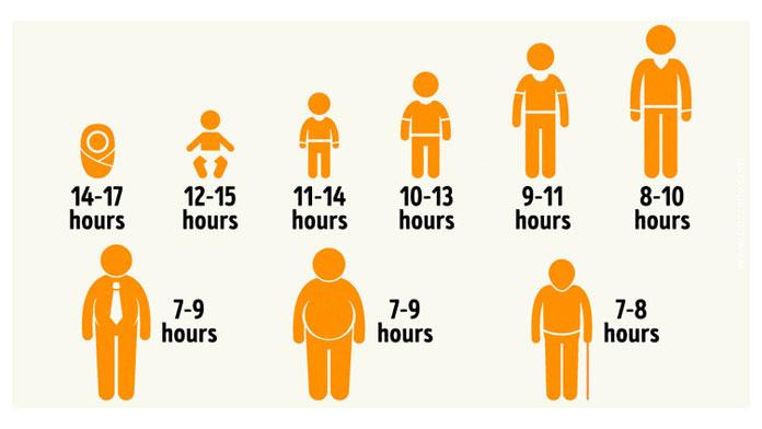 sleep according age